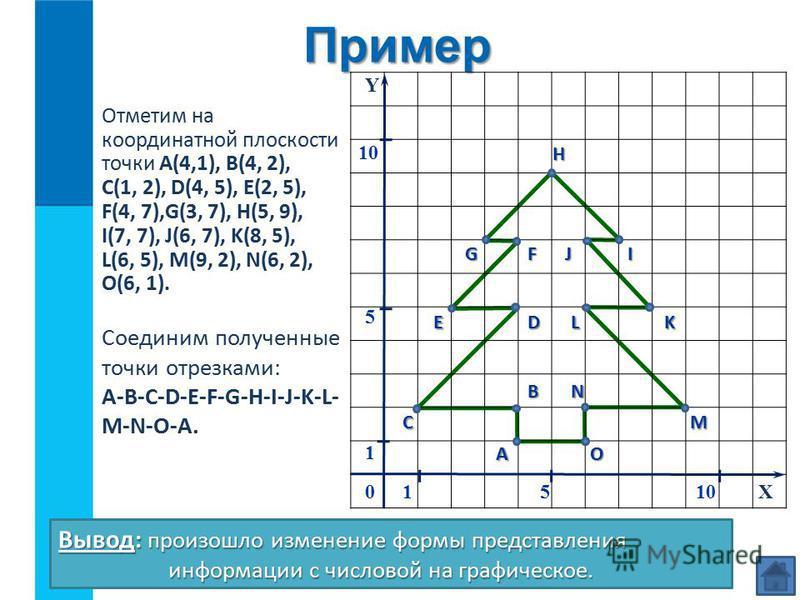 Отметим на координатной плоскости точки А(4,1), В(4, 2), С(1, 2), D(4, 5), E(2, 5), F(4, 7),G(3, 7), H(5, 9), I(7, 7), J(6, 7), K(8, 5), L(6, 5), M(9, 2), N(6, 2), O(6, 1). Вывод : произошло изменение формы представления информации с числовой на граф