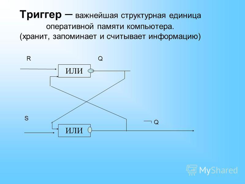 Триггер – важнейшая структурная единица оперативной памяти компьютера. (хранит, запоминает и считывает информацию) ИЛИ RQ S Q