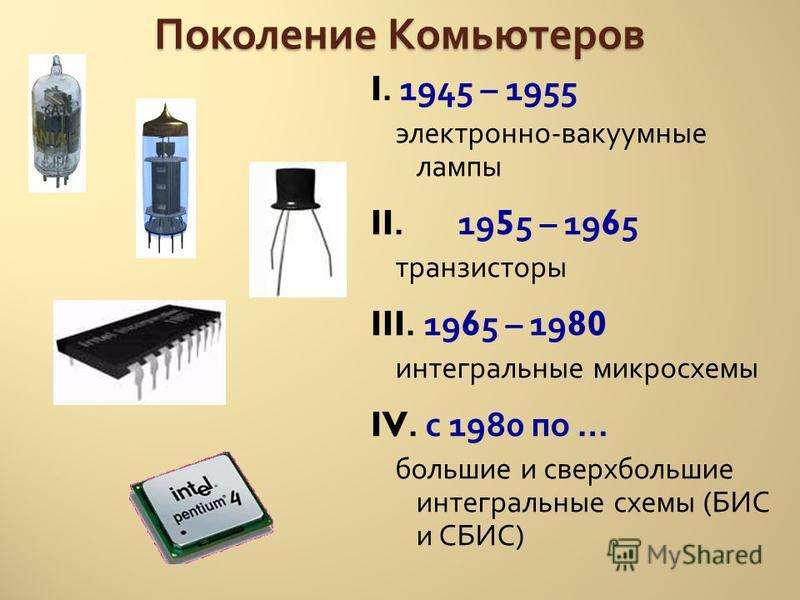 Поколение Комьютеров I. 1945 – 1955 электронно - вакуумные лампы II. 1955 – 1965 транзисторы III. 1965 – 1980 интегральные микросхемы IV. с 1980 по … большие и сверхбольшие интегральные схемы ( БИС и СБИС )