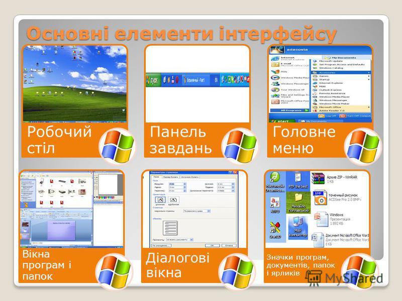 Основні елементи інтерфейсу Робочий стіл Панель завдань Головне меню Вікна програм і папок Діалогові вікна Значки програм, документів, папок і ярликів