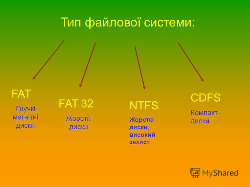 Тип файлової системи: FAT Гнучкі магнітні диски FAT 32 Жорсткі диски NTFS Жорсткі диски, високий захист CDFS Компакт- диски
