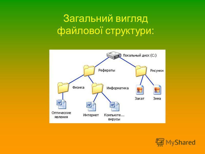 Загальний вигляд файлової структури: