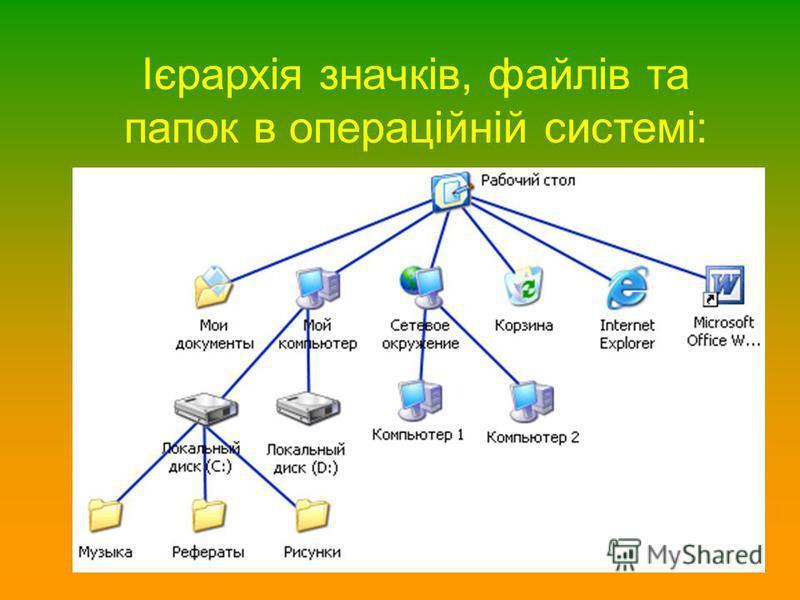 Ієрархія значків, файлів та папок в операційній системі: