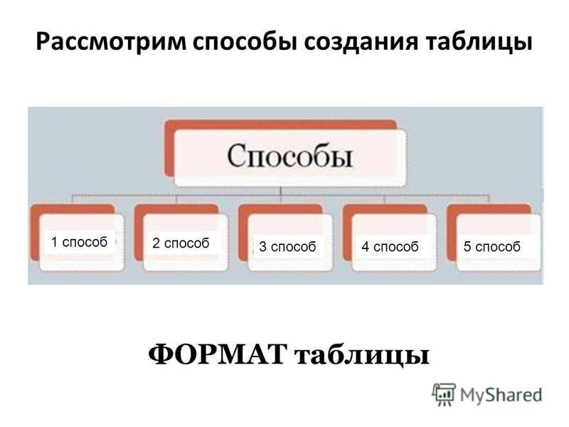 Рассмотрим способы создания таблицы ФОРМАТ таблицы 1 способ 4 способ 3 способ 2 способ 5 способ
