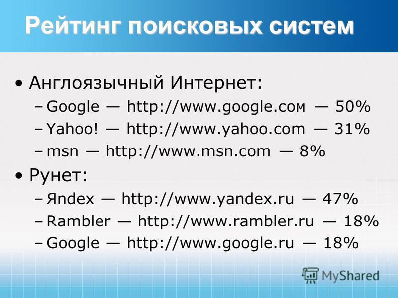 Рейтинг поисковых систем Англоязычный Интернет: –Google http://www.google.сом 50% –Yahoo! http://www.yahoo.com 31% –msn http://www.msn.com 8% Рунет: –Яndex http://www.yandex.ru 47% –Rambler http://www.rambler.ru 18% –Google http://www.google.ru 18%