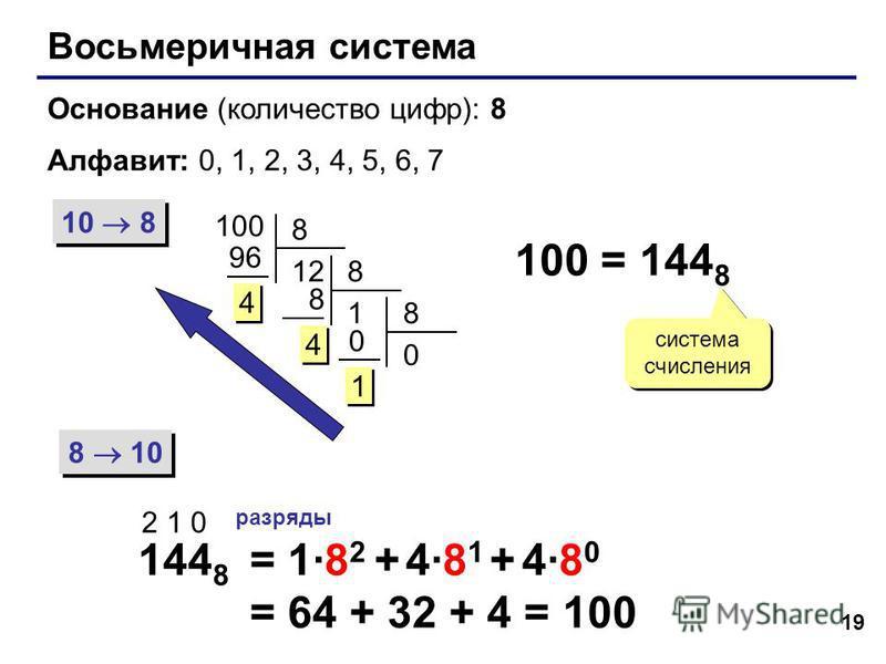 19 Восьмеричная система Основание (количество цифр): 8 Алфавит: 0, 1, 2, 3, 4, 5, 6, 7 10 8 8 10 100 8 12 96 4 4 8 1 8 4 4 8 0 0 1 1 100 = 144 8 система счисления 144 8 2 1 0 разряды = 1·8 2 + 4·8 1 + 4·8 0 = 64 + 32 + 4 = 100