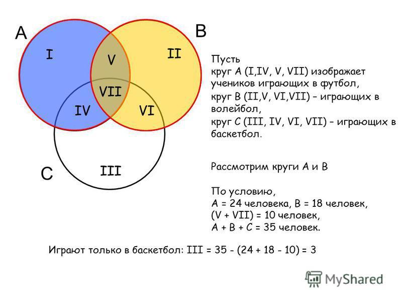 А В С Пусть круг А (I,IV, V, VII) изображает учеников играющих в футбол, III круг В (II,V, VI,VII) – играющих в волейбол, круг С (III, IV, VI, VII) – играющих в баскетбол. По условию, А = 24 человека, В = 18 человек, (V + VII) = 10 человек, А + В + С