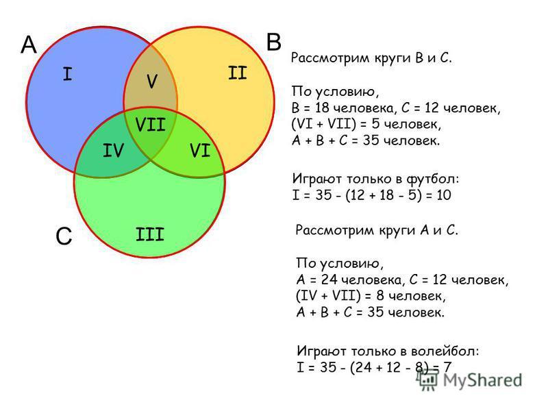 А В С По условию, А = 24 человека, С = 12 человек, (IV + VII) = 8 человек, А + В + С = 35 человек. Играют только в волейбол: I = 35 - (24 + 12 - 8) = 7 Рассмотрим круги А и С. По условию, В = 18 человека, С = 12 человек, (VI + VII) = 5 человек, А + В