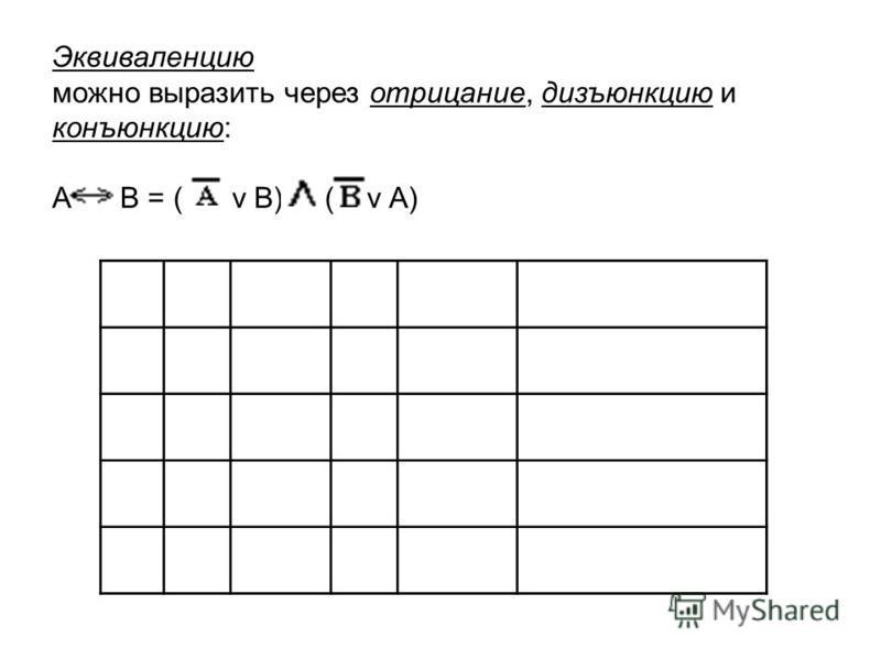 Эквиваленцию можно выразить через отрицание, дизъюнкцию и конъюнкцию: А В = ( v В) ( v А)