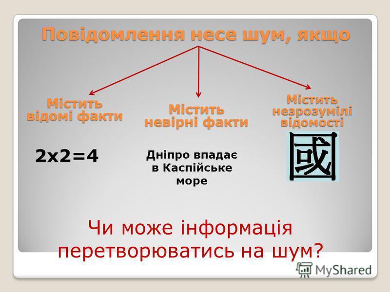 Повідомлення несе шум, якщо Містить відомі факти Містить невірні факти Містить незрозумілі відомості 2х2=4 Дніпро впадає в Каспійське море Чи може інформація перетворюватись на шум?