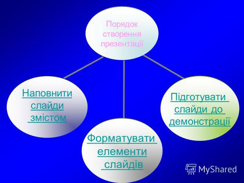 Порядок створення презентації Форматувати елементи слайдів Підготувати слайди до демонстрації Наповнити слайди змістом