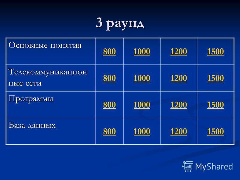 Основные понятия 800100012001500 Телекоммуникацион ные сети 800100012001500 Программы 800100012001500 База данных 800100012001500 3 раунд