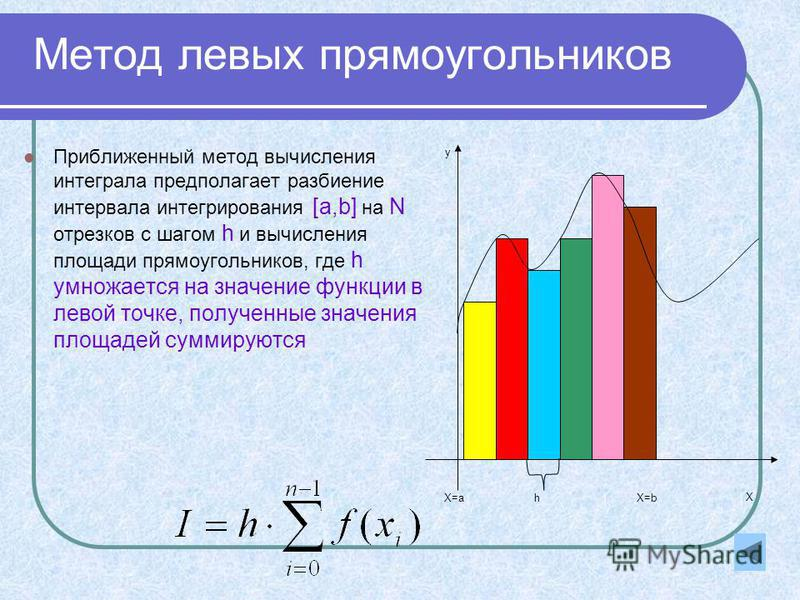 Метод левых прямоугольников Приближенный метод вычисления интеграла предполагает разбиение интервала интегрирования [a,b] на N отрезков с шагом h и вычисления площади прямоугольников, где h умножается на значение функции в левой точке, полученные зна