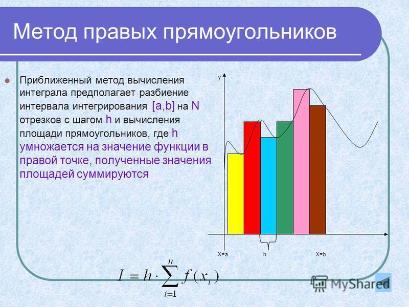 Метод правых прямоугольников Приближенный метод вычисления интеграла предполагает разбиение интервала интегрирования [a,b] на N отрезков с шагом h и вычисления площади прямоугольников, где h умножается на значение функции в правой точке, полученные з