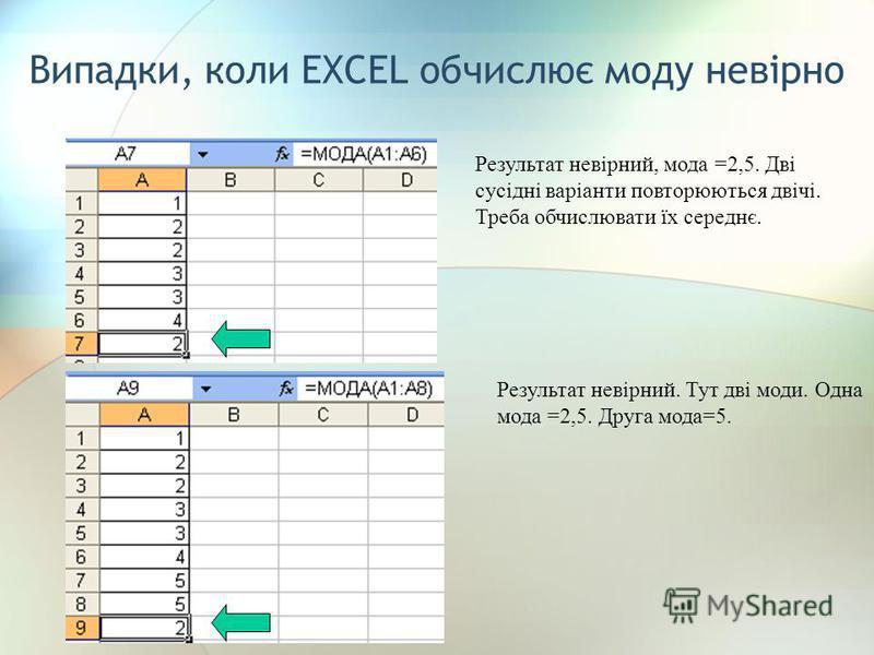 Випадки, коли EXCEL обчислює моду невірно Результат невірний, мода =2,5. Дві сусідні варіанти повторюються двічі. Треба обчислювати їх середнє. Результат невірний. Тут дві моди. Одна мода =2,5. Друга мода=5.
