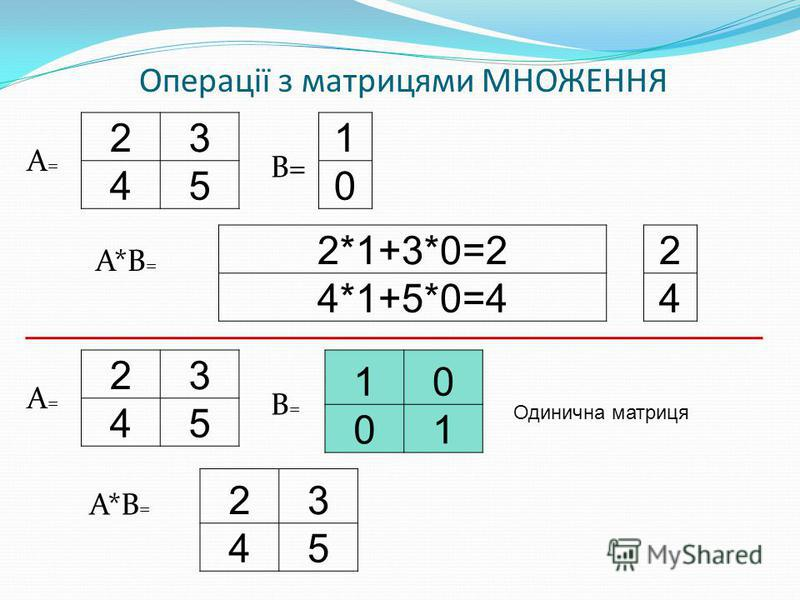 23 45 Операції з матрицями МНОЖЕННЯ 1 0 А=А= В= 2*1+3*0=2 4*1+5*0=4 А*В = 2 4 23 45 А=А= 10 01 В=В= 23 45 Одинична матриця
