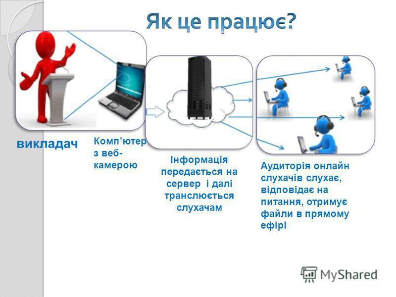 викладач Компютер з веб- камерою Інформація передається на сервер і далі транслюється слухачам Аудиторія онлайн слухачів слухає, відповідає на питання, отримує файли в прямому ефірі
