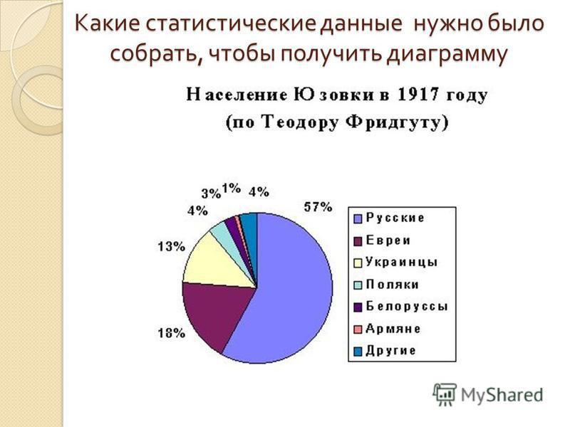 Какие статистические данные нужно было собрать, чтобы получить диаграмму