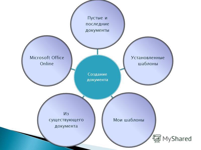 Создание документа Пустые и последние документы Установленные шаблоны Мои шаблоны Из существующего документа Microsoft Office Online