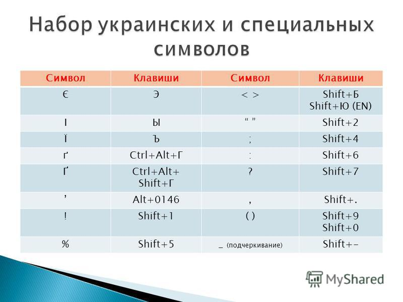 Символ КлавишиСимвол Клавиши ЄЭ< >< >Shift+Б Shift+Ю (EN) ІЫ Shift+2 ЇЪ;Shift+4 ґCtrl+Alt+Г:Shift+6 ҐCtrl+Alt+ Shift+Г ?Shift+7 Alt+0146,Shift+. !Shift+1( )Shift+9 Shift+0 %Shift+5_ (подчеркивание) Shift+-