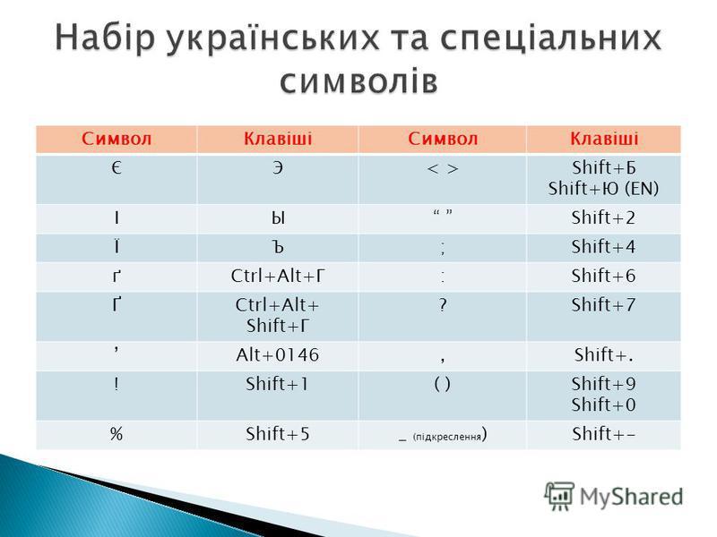 СимволКлавішіСимволКлавіші ЄЭ< >< >Shift+Б Shift+Ю (EN) ІЫ Shift+2 ЇЪ;Shift+4 ґCtrl+Alt+Г:Shift+6 ҐCtrl+Alt+ Shift+Г ?Shift+7 Alt+0146,Shift+. !Shift+1( )Shift+9 Shift+0 %Shift+5_ (підкреслення )Shift+-