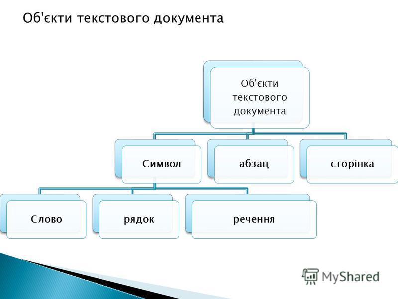 Об'єкти текстового документа СимволСловорядокреченняабзацсторінка Об'єкти текстового документа