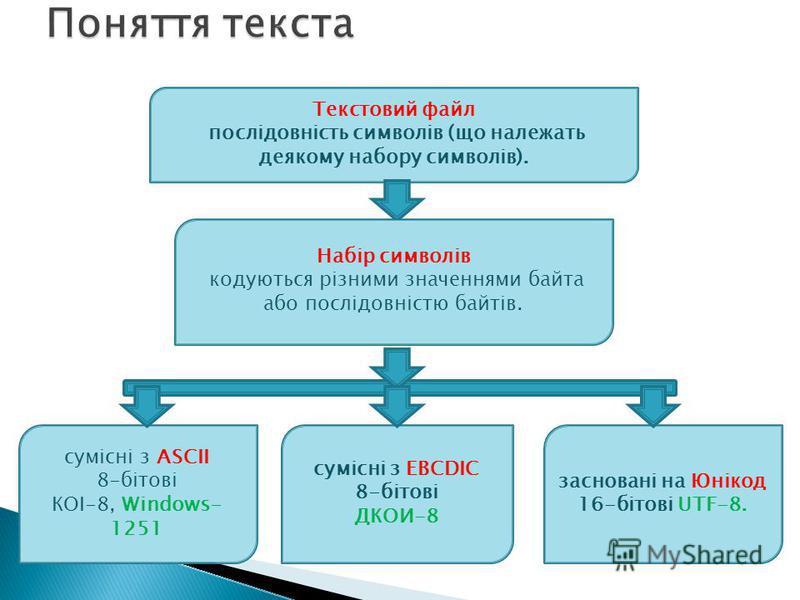 Текстовий файл послідовність символів (що належать деякому набору символів). Набір символів кодуються різними значеннями байта або послідовністю байтів. сумісні з ASCII 8-бітові КОІ-8, Windows- 1251 сумісні з EBCDIC 8-бітові ДКОИ-8 засновані на Юніко