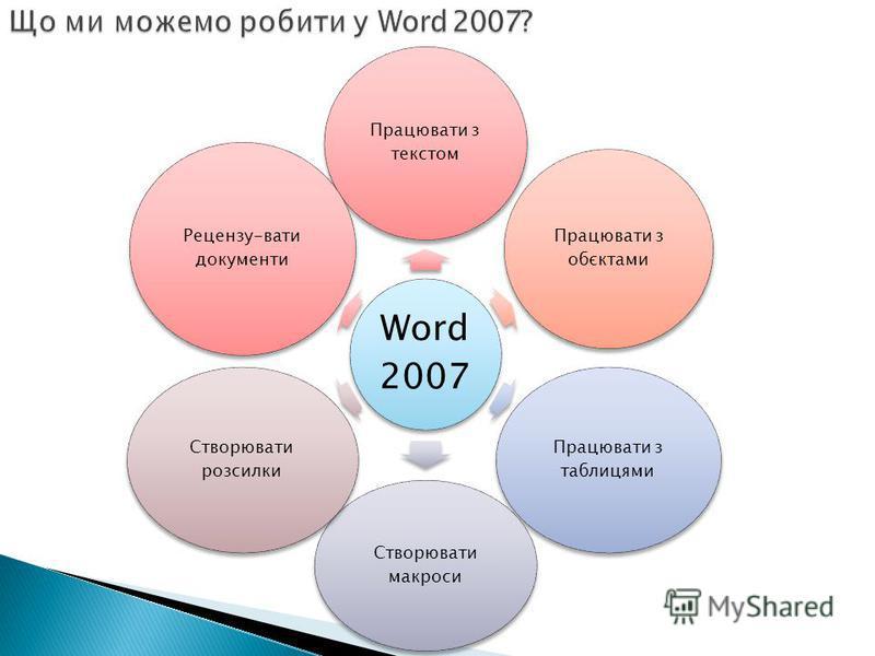 Word 2007 Працювати з текстом Працювати з обєктами Працювати з таблицями Створювати макроси Створювати розсилки Рецензу-вати документи