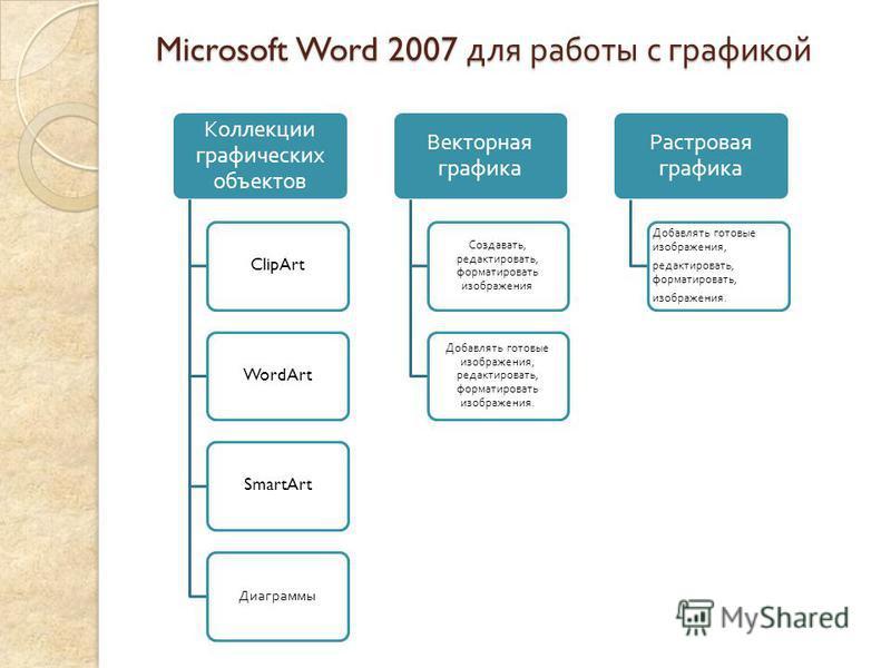 Microsoft Word 2007 для работы с графикой Коллекции графических объектов ClipArtWordArtSmartArt Диаграммы Векторная графика Создавать, редактировать, форматировать изображения Добавлять готовые изображения, редактировать, форматировать изображения. Р