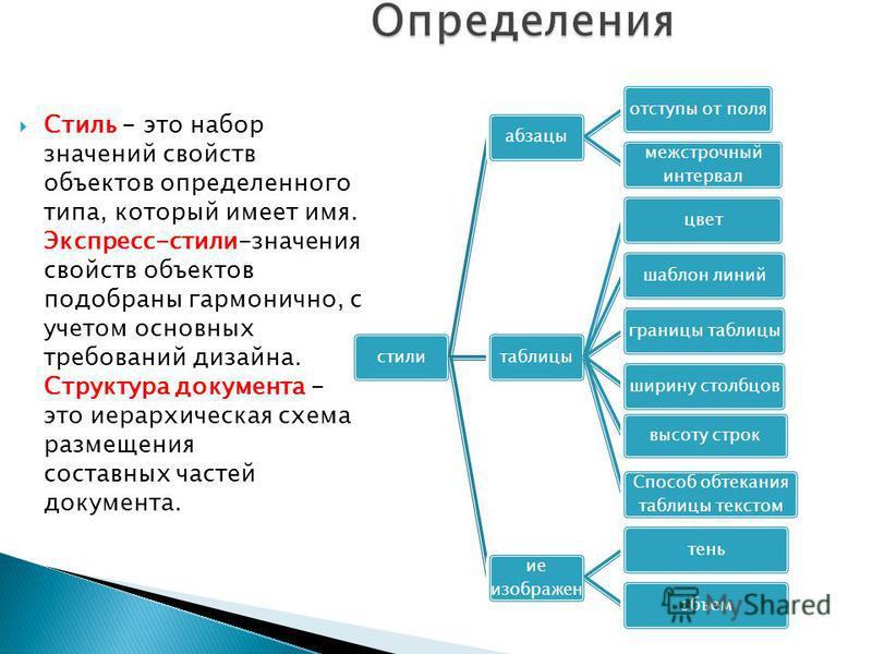 Стиль - это нобор значений свойств объектов определенного типа, который имеет имя. Экспресс-стили-значения свойств объектов подобраны гармонично, с учетом основных требований дизайна. Структура документа - это иерархическая схема размещения составных