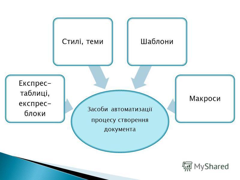 Засоби автоматизації процесу створення документа Експрес- таблиці, експрес- блоки Стилі, темиШаблониМакроси
