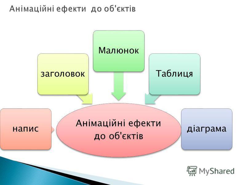 Анімаційні ефекти до об'єктів написзаголовокМалюнокТаблицядіаграма