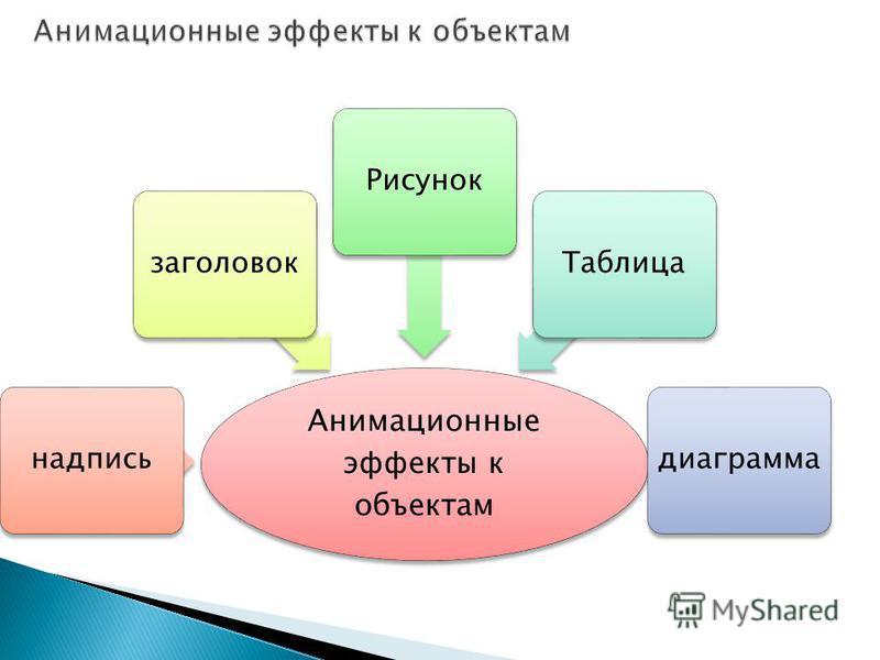 Анимационные эффекты к объектам надпись заголовок РисунокТаблицадиаграмма