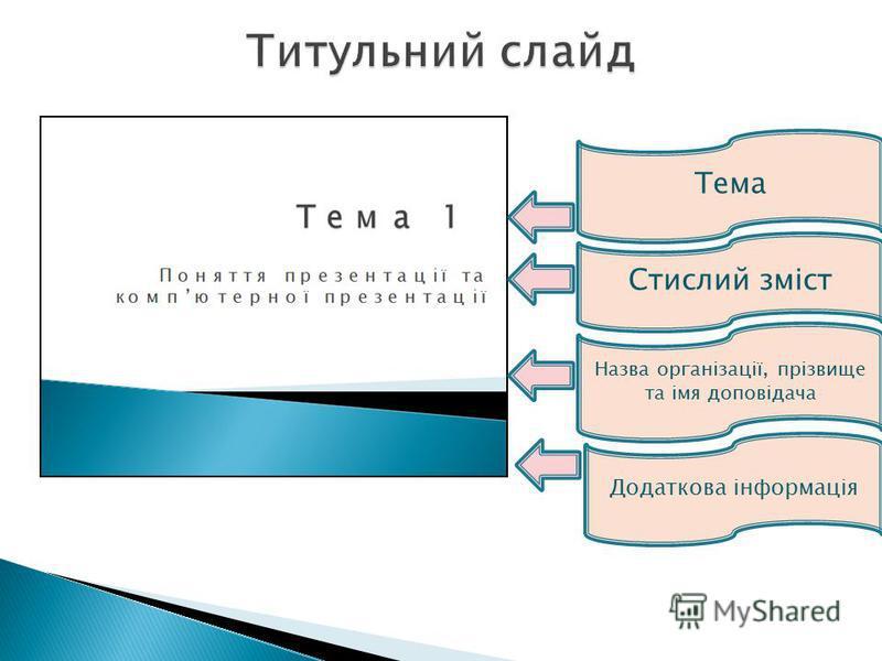 Тема Стислий зміст Назва організації, прізвище та імя доповідача Додаткова інформація