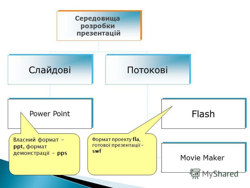 Середовища розробки презентацій Середовища розробки презентацій Слайдові Потокові Power Point Flash Movie Maker Власний формат - ppt, формат демонстрації - pps Формат проекту fla, готової презентації – swf
