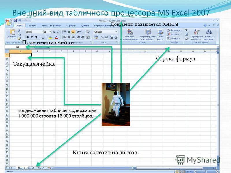 Внешний вид табличного процессора MS Excel 2007 Поле имени ячейки Текущая ячейка Строка формул Документ называется Книга Книга состоит из листов поддерживает таблицы, содержащие 1 000 000 строк та 16 000 столбцов.