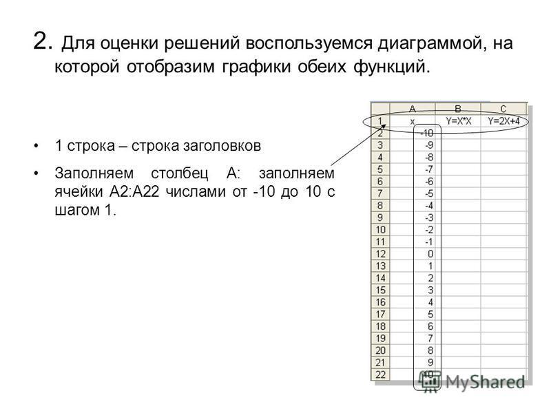 2. Для оценки решений воспользуемся диаграммой, на которой отобразим графики обеих функций. 1 строка – строка заголовков Заполняем столбец А: заполняем ячейки А2:А22 числами от -10 до 10 с шагом 1.