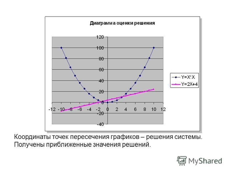 Координаты точек пересечения графиков – решения системы. Получены приближенные значения решений.