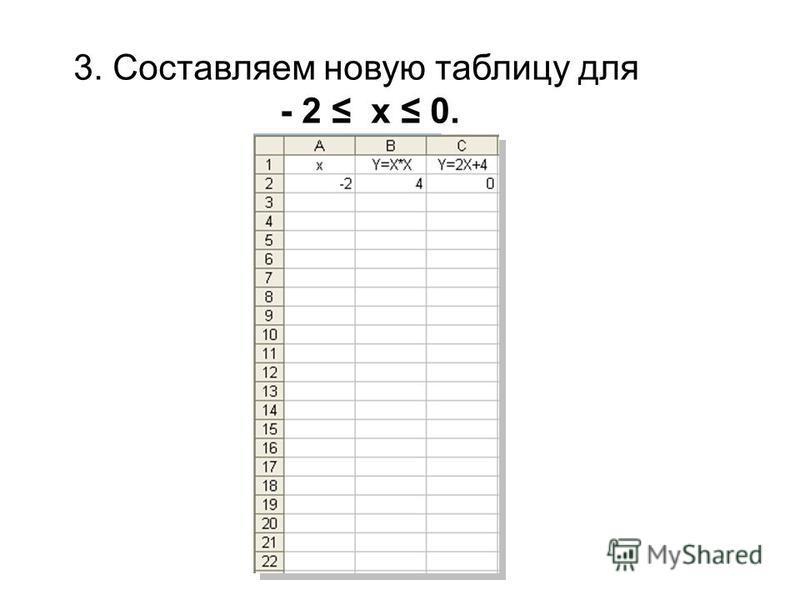 3. Составляем новую таблицу для - 2 x 0.
