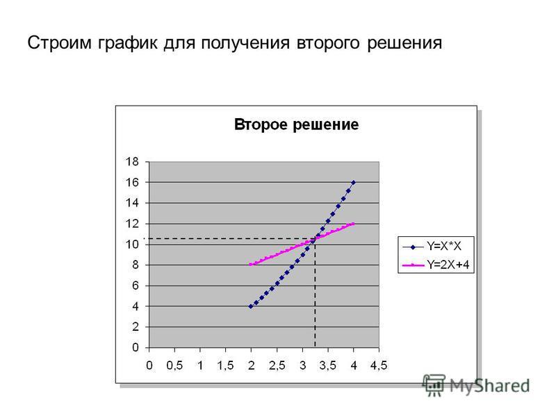 Строим график для получения второго решения