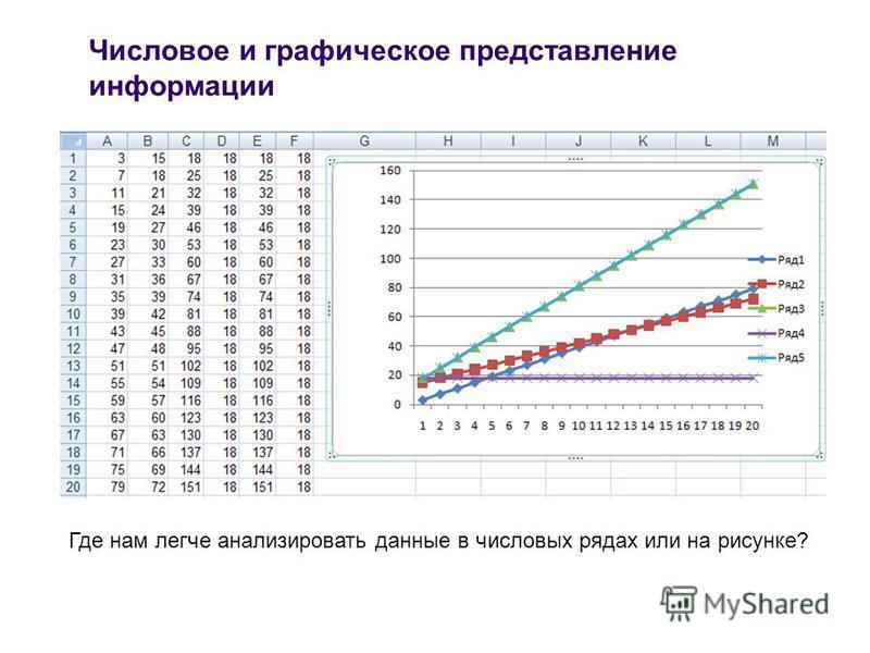 Числовое и графическое представление информации Где нам легче анализировать данные в числовых рядах или на рисунке?