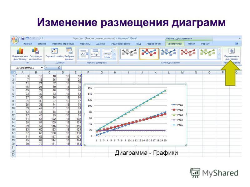 Изменение размещения диаграмм Диаграмма - Графики