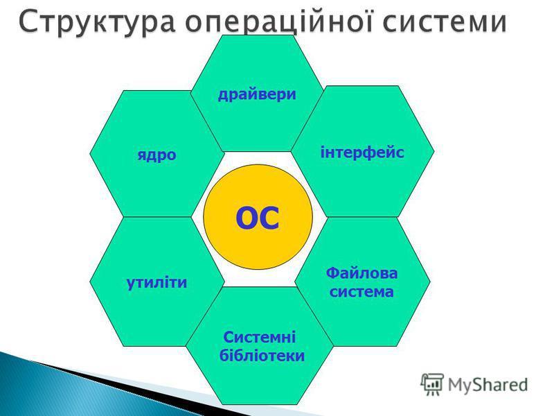 Структура операційної системи ядро драйвери інтерфейс утиліти ОС Файлова система Системні бібліотеки