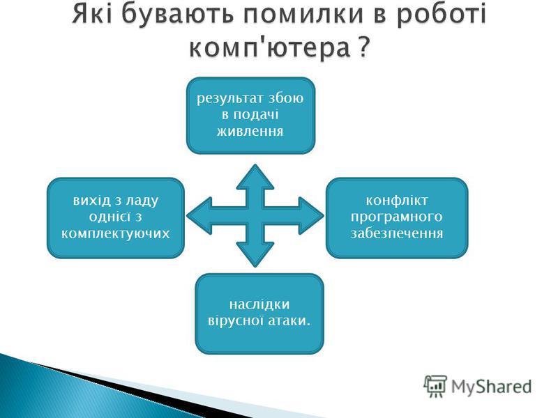 конфлікт програмного забезпечення вихід з ладу однієї з комплектуючих результат збою в подачі живлення наслідки вірусної атаки.