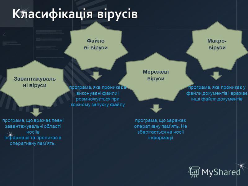 Класифікація вірусів Завантажуваль ні віруси Файло ві віруси Мережеві віруси Макро - віруси програма, що вражає певні завантажувальні області носіїв Інформації та проникає в оперативну пам'ять. програма, яка проникає в виконувані файли і розмножуєтьс