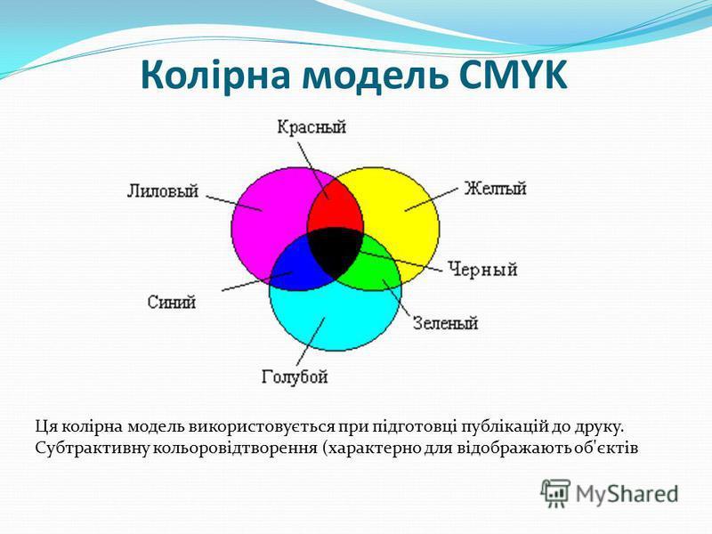 Колірна модель CMYK Ця колірна модель використовується при підготовці публікацій до друку. Субтрактивну кольоровідтворення (характерно для відображають об'єктів