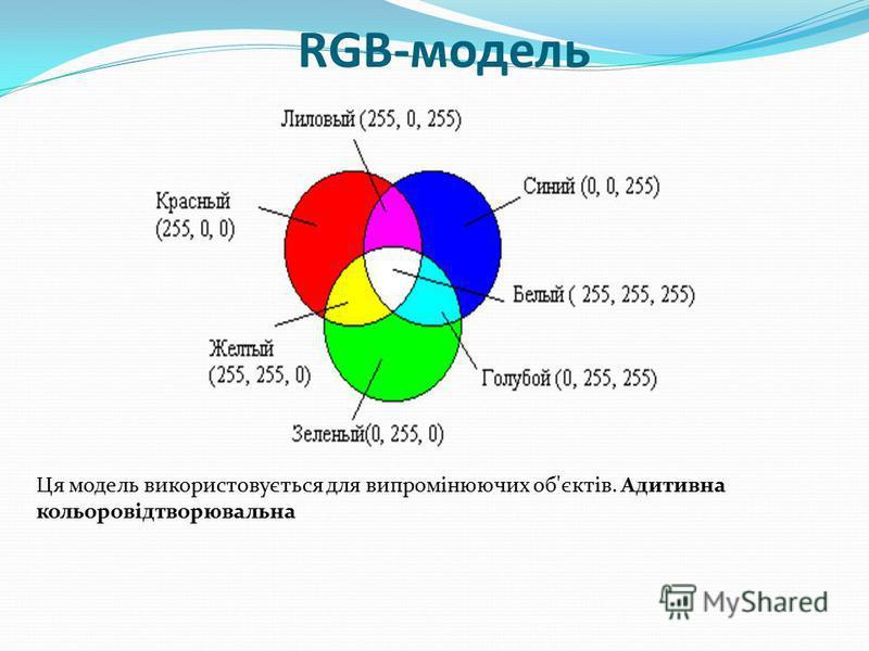 RGB-модель Ця модель використовується для випромінюючих об'єктів. Адитивна кольоровідтворювальна