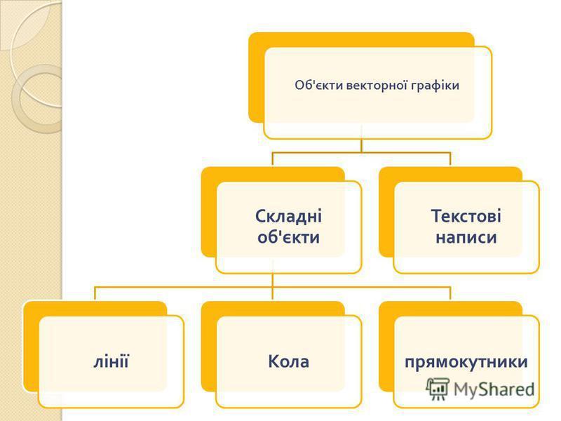 Об ' єкти векторної графіки Складні об ' єкти лініїКолапрямокутники Текстові написи