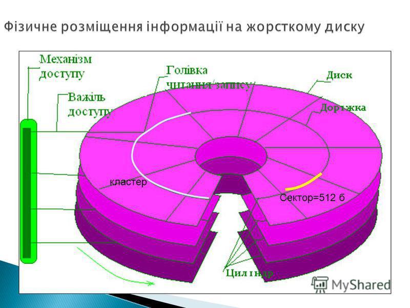 Сектор=512 б кластер