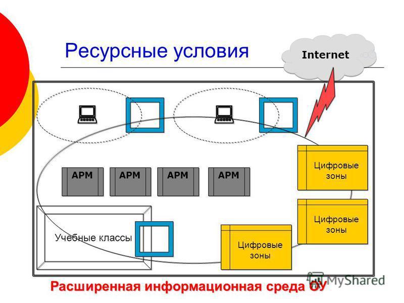 Ресурсные условия Internet АРМ Цифровые зоны Цифровые зоны Цифровые зоны Учебные классы Расширенная информационная среда ОУ
